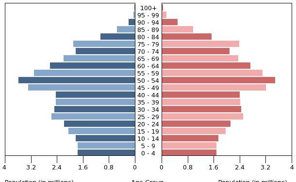 Menschen in Deutschland werden älter, als sie denken